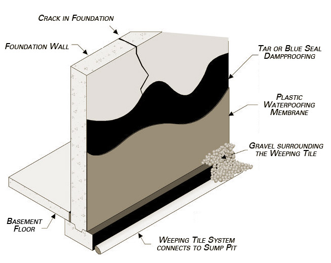 diagram of a standard basement waterproofing system