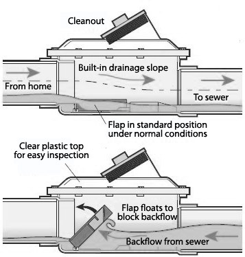 backwater valve diagram showing how the valve functions in Toronto homes