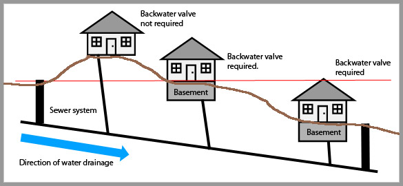 when is the installation of a backwater valve required in Toronto households