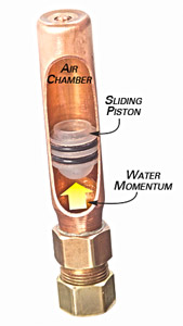 how a water hammer arrestor works