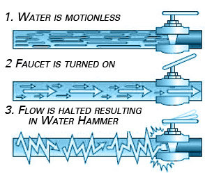 an example of how water hammer happens