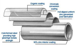 galvanized pipe detailed cross section